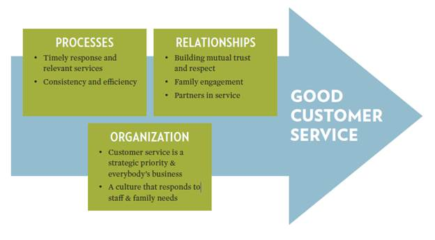 DHHR customer service graphic
