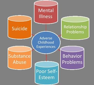 adverse-childhood-experiences-risks