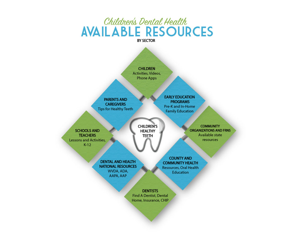 "Cabell County FRN is proud to launch our ""Resources for Healthy Teeth  Toolkit"". The information in the Toolkit is compiled to make it easy to  access a ..."
